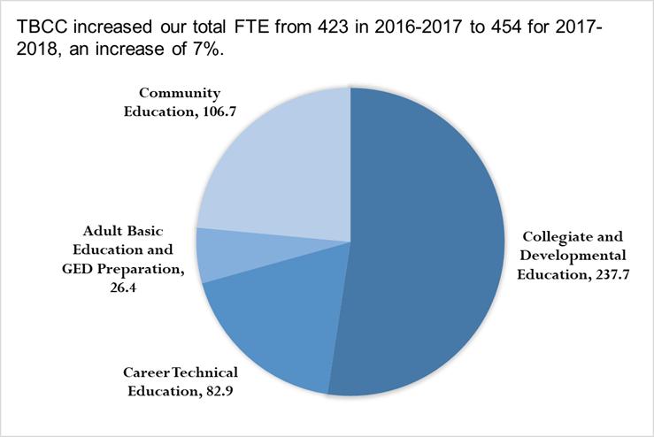 Full time enrolled pie chart