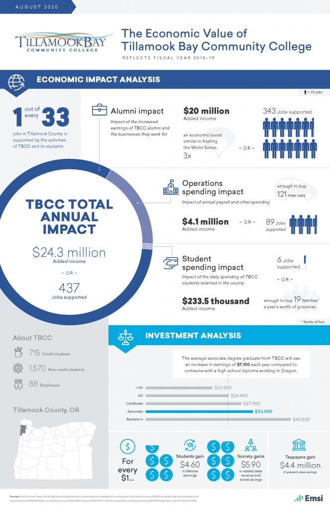 TBCC 2018-2019 Economic Impact Infographic