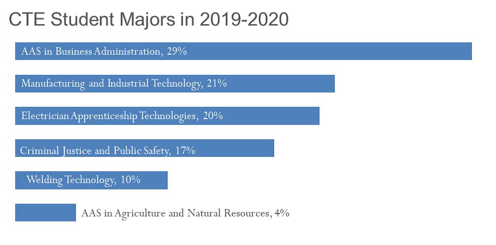 Graph of 2019-20 CTE Student Majors
